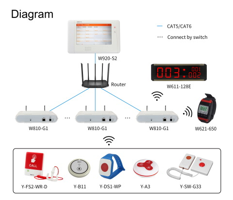Nurse Calling System Medical Bed Head Unit White Customized Room City Instrument Socket Color Class Material Origin Type Size pictures & photos